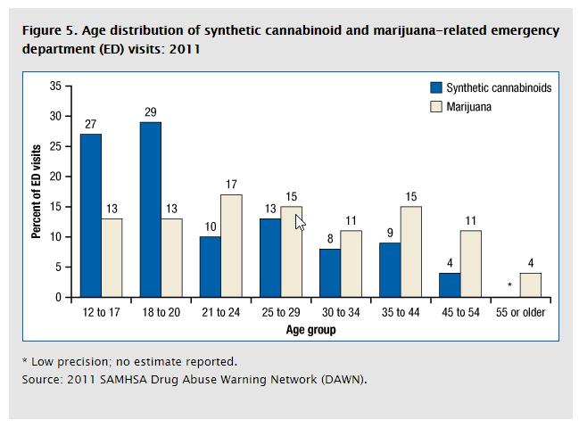 synthetic marijuana vs real marijuana