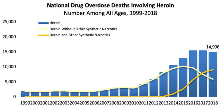 Heroin Addiction Treatment Center